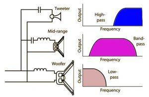 Filtro de frecuencia de 3 vías
